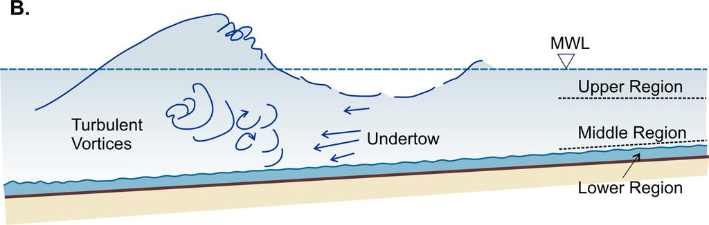 Middle Zone: below the wave trough and above the boundary layer, where the mean flow is offshore. 3.