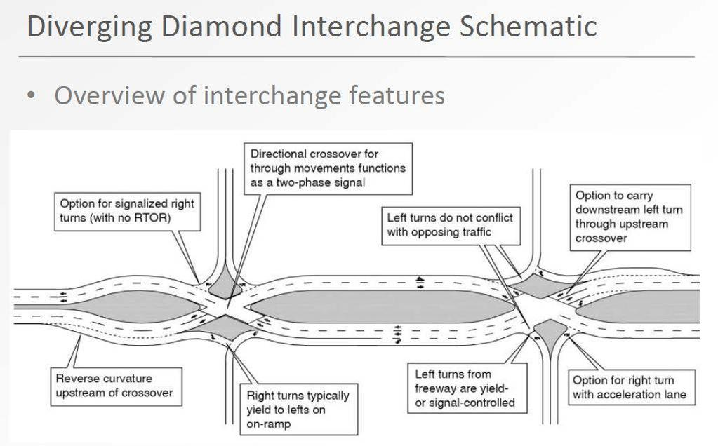 A-59 INNOVATIVE INTERCHANGE DESIGN GUIDELINES * DIVERGING DIAMOND INTERCHANGE (DDI) - Also known as Double Crossover Diamond (DCD) An alternative to the conventional diamond interchange or other