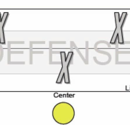 Basic Offensive Set Up - Converting 7 on 7