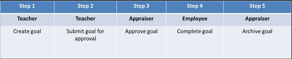 Goal Setting Process Overview A goal is entered and processed in the following order: If the employee selects Edit Approved Goal, the