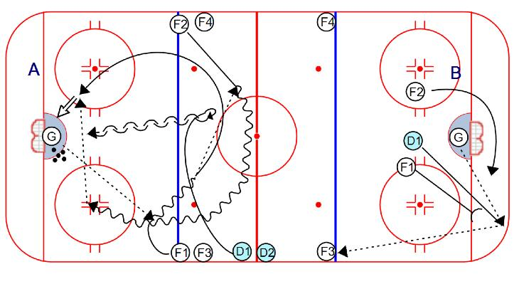 COMPETITION 2 on 1 Transition on Half-Ice: 1. Form 2 groups of forwards and 1 group of defensemen. 2. A) G passes to F1. F1 and F2 exchange the puck in the neutral zone and play 2- on-1 against D1. 3.