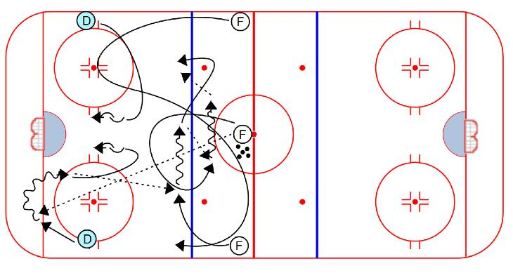 COMPETITION Breakout, Swing, 3 on 2: 1. Forward dumps puck into either corner 2. Defenseman picks up the puck and makes a breakout pass to the strong side winger 3.
