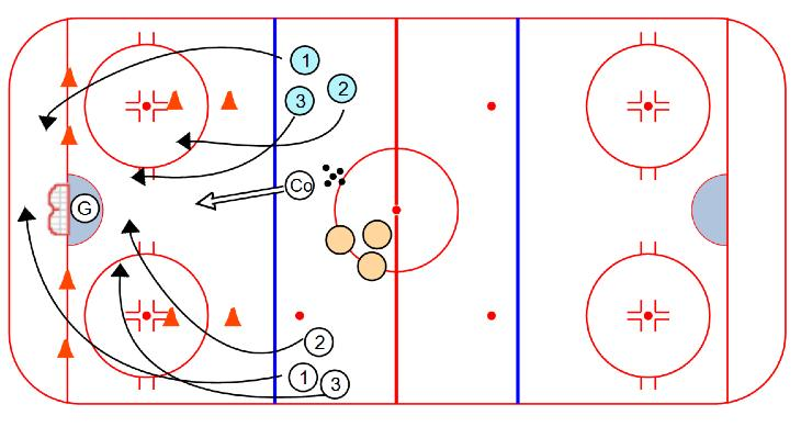COMPETITION 3 on 3 Half Ice: 1. 3 on 3 2. Coach shoots puck, goalie redirects puck into the corner 3. Must make 3 passes between the cones before you can score Give & Go Corner 1 on 1: 1.