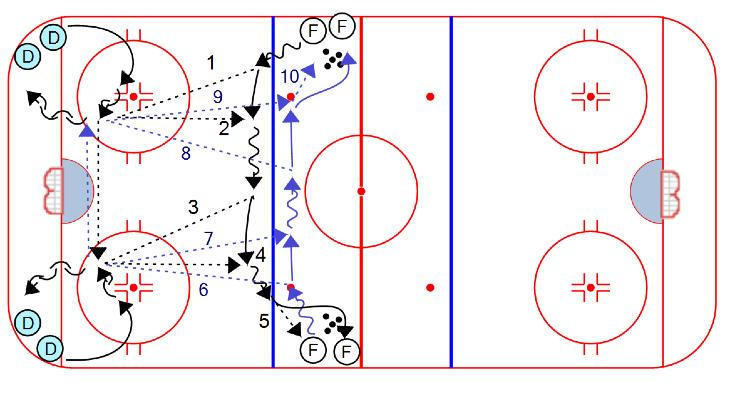 PASSING 2 on 0 From Circle Drop Pass: 1. Players line up in both corners 2. On whistle, the first player from each line skates up around the top of the circle, then criss cross through the middle 3.