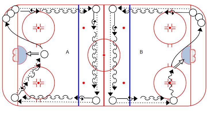 PASSING Gophers 4 Shot: 1. Defenseman starts below goal line, Forwards in two lines on blue. 2. F1 skates down around bottom of circle. 3. F2 delays, then skates in, also looping below the circle. 4. Defenseman skates to opposite side of net of F1, gets a puck, skates back to pass to F1 in breakout position.