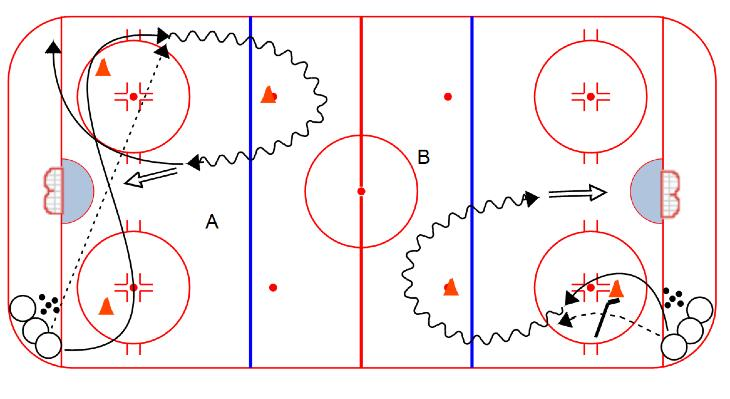 "F2 does the same. After 4 passes, D1 goes to front of net to clear forwards Half-Ice ""Short Passing Course : A = One-time shots; B = Attack seam and shoot in stride 1."