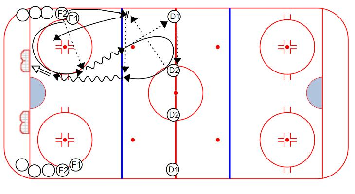 PASSING Long Give & Go Pass: 1. Drill starts with one player in the circle. After the first rotation it's perpetual 2. Player in circle swings open to receive a cross-ice pass from the other line 3.