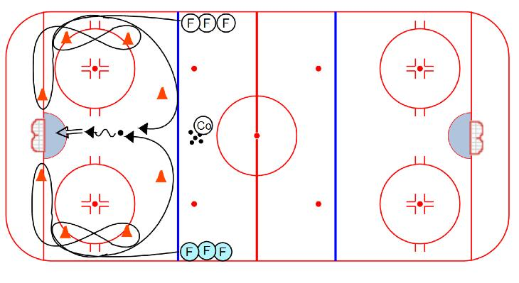 SKATING Figure 8 s: 1. Players line up as shown 2. On the whistle, each player skates the figure 8 3.