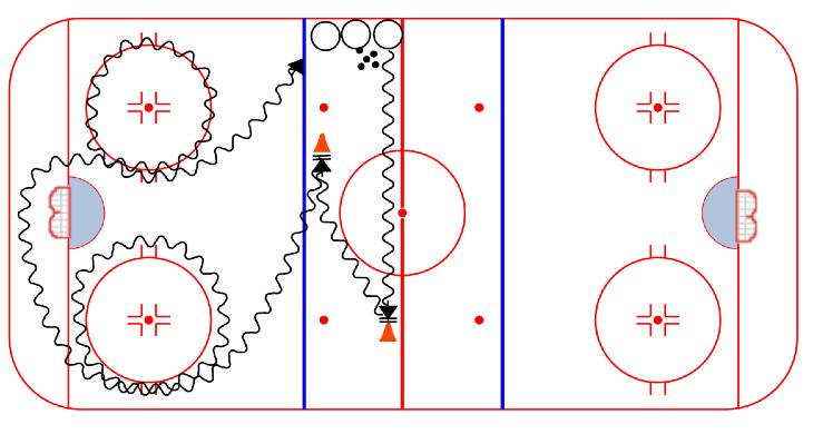 STICKHANDLING Dekes with a Loop: 1. Players line up as shown. A coach can warm up the goalie while players skate the drill 2. On the whistle, a player leaves with the puck 3.