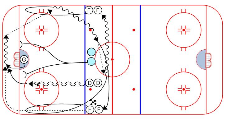 SYSTEMS Read & React Breakout: 1. One forward dumps the puck in, goalie stops puck behind the net, then gets out of the way 2.