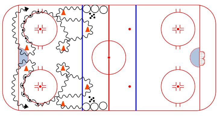 WARM-UP Slovakian Power Turns & Pivots: 1. Split team into two lines as shown 2. Players skate the route with pucks, pivoting backward around the bottom of the circle 3.