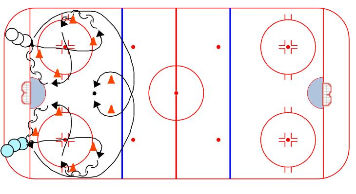 COMPETITION Slovakian Agility Race: 1. Player from each line skates through the cones as shown 2. Pivot at each turn 3. Winner takes the puck and tries to score 4. Loser backchecks 5.