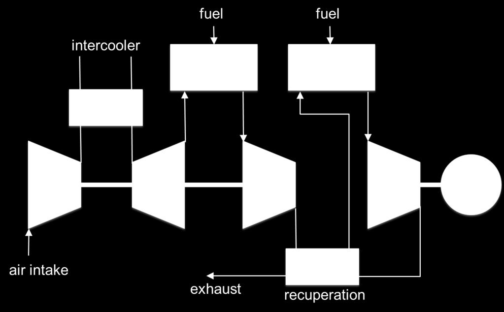 Advanced gas turbine process: high efficiency, complex process: Experiments showed need for operation range extension.