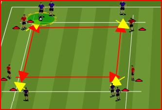 WARM UP: PASSING 10 X 30 YARD AREA PROGRESSION One ball between three (2 servers + player in the middle who is working between 2 cones).