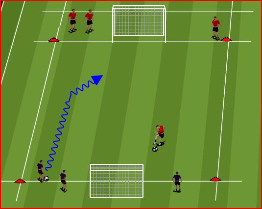 CORE GAME 1: FAST BREAK FINISH 30 X 20 PROGRESSION Player 1 attacks the goal furthest away. Once inside the scorezone, finish low and hard into the corner of the goal.