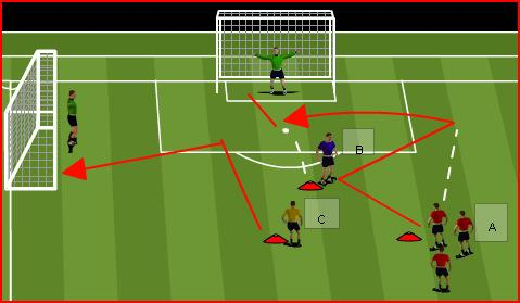 opposite group. They will follow their pass to the opposite side. Control the ball out of the feet Strike through the ball using laces Head up, look at target 1.