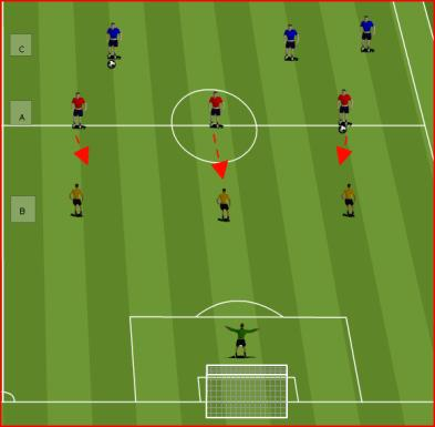 Chipped passes CORE GAME 1: PLAY AROUND THE BOX PROGRESSION Player A dribbles the ball up to B. B takes the ball and passes in front of the C. C runs up and shoots at goal.