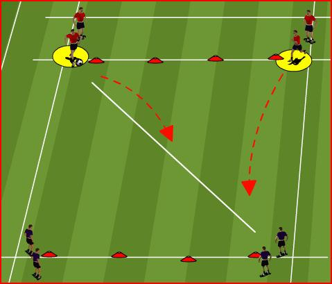 AGE GROUP/PROGRAM: U14 TOWN WEEK # 8 THEME: SMALL GROUP DEFENDING/USA Pressure the ball quickly organization Defenders should work as a cohesive unit to apply pressure.