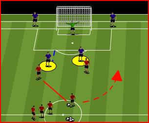 Attackers can score in either goal 3. R1 passes to either Y1 or Y4 changing the pressure and cover defender 4.