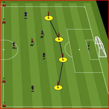 Role of 1st defender: First player in each line defends the first ball speed of approach, use the cone as a visual cue to start to slow down to get balanced, and approach the ball so as to force the