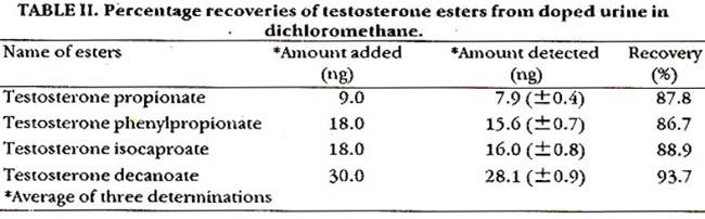 Extraction and recovery from urine: The solvents chloroform, diethylether and dichloromethane were used as extractants for the recovery of testosterone esters from urine.