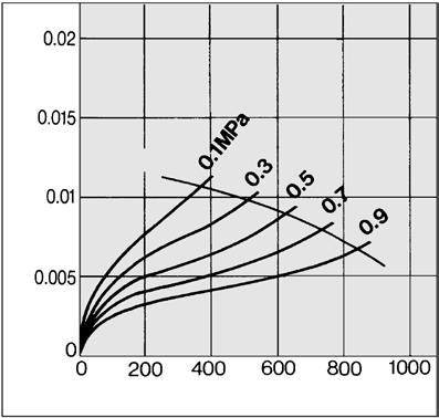 FF Series Flow Rate Characteristics