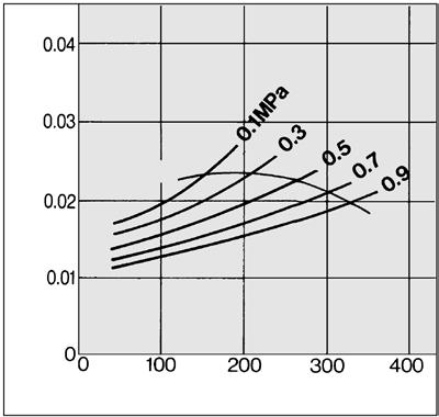 M Series Flow Rate Characteristics