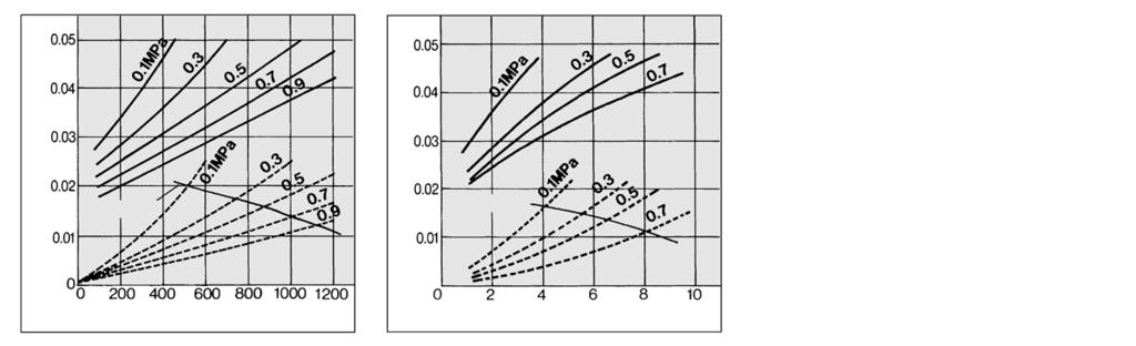 MD Series Flow Rate Characteristics (Representative values)/select the model under the max. flow capacity line. ( Element oil saturation Initial condition) Note) Compressed air over max.