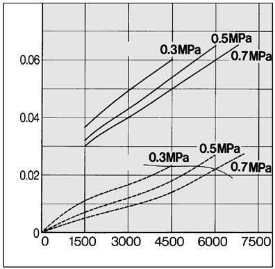 capacity line  rate (L/min (NR)) MH350C MH50 Inlet