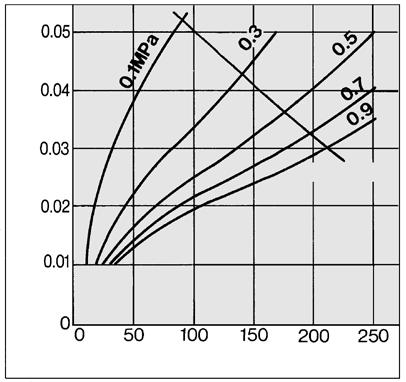 ME Series Flow Rate Characteristics (Representative values) /Select the model under