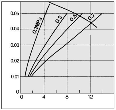 Line ir flow rate (L/min (NR)) Model Selection Select a model in accordance with the