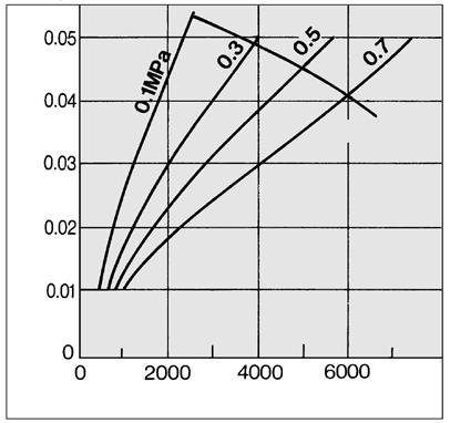 Obtain the intersecting point of inlet pressure and max. flow capacity in the graph.
