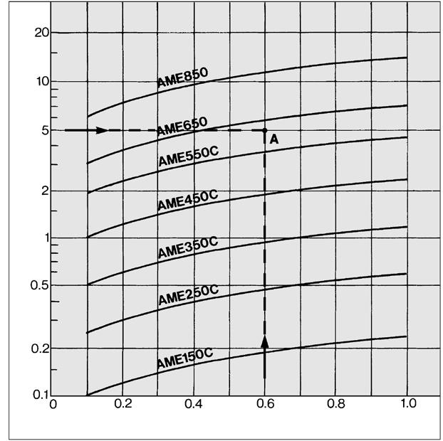 flow capacity line is above the intersecting point in the graph.