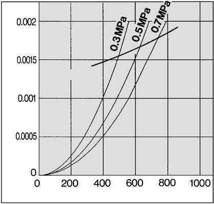 flow capacity line. Note) Compressed air over max.