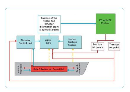 Figure 3: Interface between tank instrumentation and DP system DP Configuration The DP system was configured with the same settings in terms of vessel model, thruster data, controller gains etc.