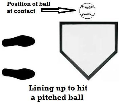 P a g e 5 move the player a little further back in the batter s box than you would if they were hitting a pitched ball.