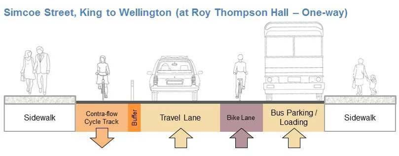 One travel lane and a bus lay-by would be provided in front of Roy Thompson Hall from King to Wellington Street.