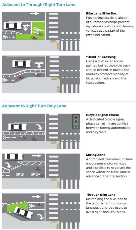 Intersection treatments can include changes to the cycle track buffer / separator, pavement markings, signs and traffic signals.