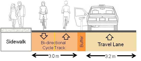 Maintaining Right-Side Bike Lane Operating Convention On two-way streets, bike lanes and cycle tracks are almost always located on the right side, reflecting the rules of the road with cyclists