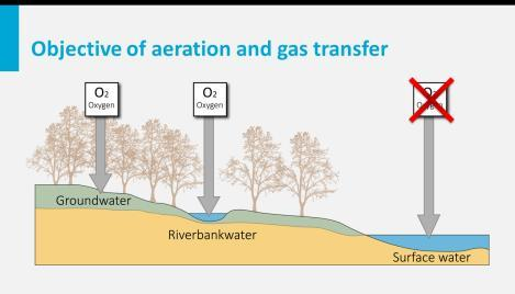 of gas transfer and the key design criteria for different aeration