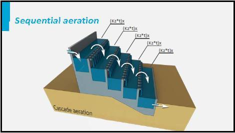 When aerating sequentially the efficiency will be equal per step, because the k2t-value of the same device is equal.