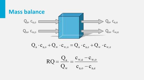 Another alternative is vacuum gas transfer. When considering the mass balance, the amount of air needed for the addition of oxygen can be easily calculated. The volume of 1 mole air is 22.