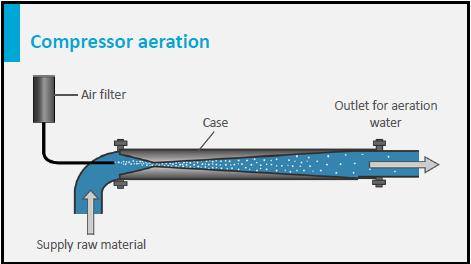 Bubble aerators have the advantage that they can be easily incorporated in the treatment scheme.