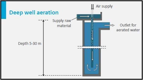 For deep well aeration, air is brought into a vertical tube, where the mixture flows down to a depth of 5 to 30 meters. Here, the water flows out of the tube into a larger shaft.