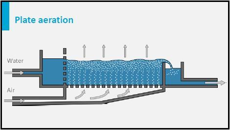 With plate aeration, a large amount of air is blown through a thin layer of water. The air is injected through many small holes in the bottom.