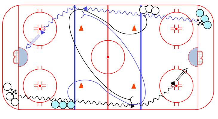 ANGLING Figure 8 Angling: 1. Players start facing each other on dot 2. Forward skates around the high cone, picks up a puck and drives wide 3.
