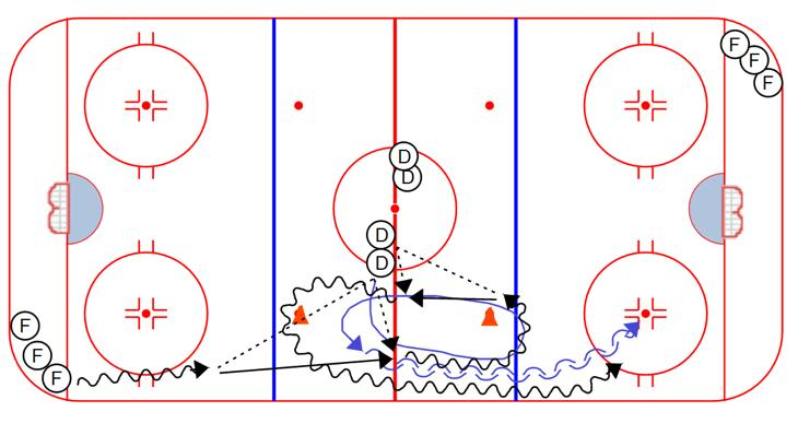COMPETITION Double Give & Go 1 on 1: 1. Forward steps out of corner and executes a give and go with first Defenseman in line. 2.