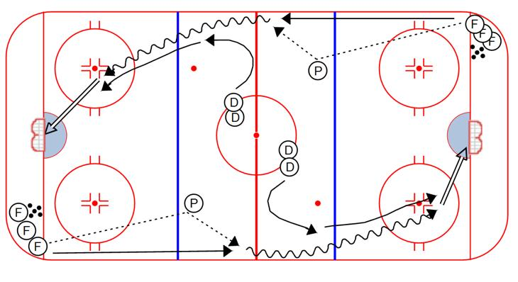 After receiving the second give and go, Forward curls around the other cone, then plays a 1 on 1 with the first Defenseman, who has followed him around the first cone, then closed the gap to the