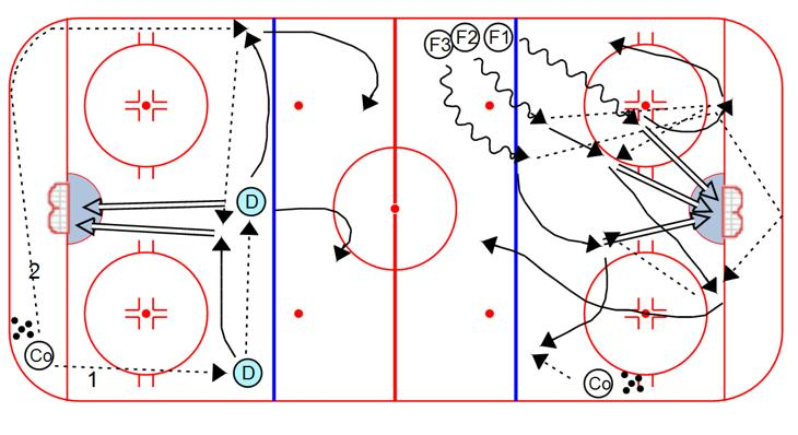COMPETITION Flow Forecheck (part 2): 5. After the 3rd shot, the forwards open up into breakout formation 6. Forwards execute a breakout, step over the center line, and dump it in. 7.