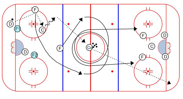Forward skates the center circle and receives a return pass from the defenseman, and plays the 1 on 1 with the defenseman from the other line 4.
